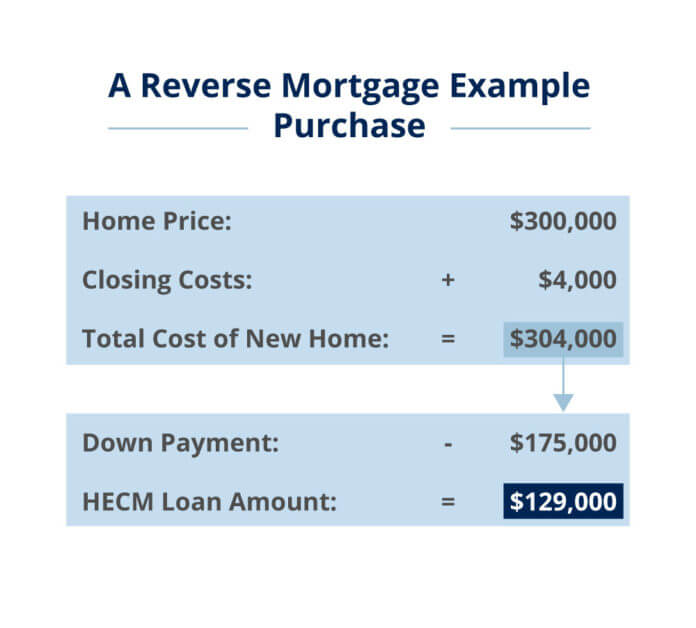 reverse-mortgage-example-purchase