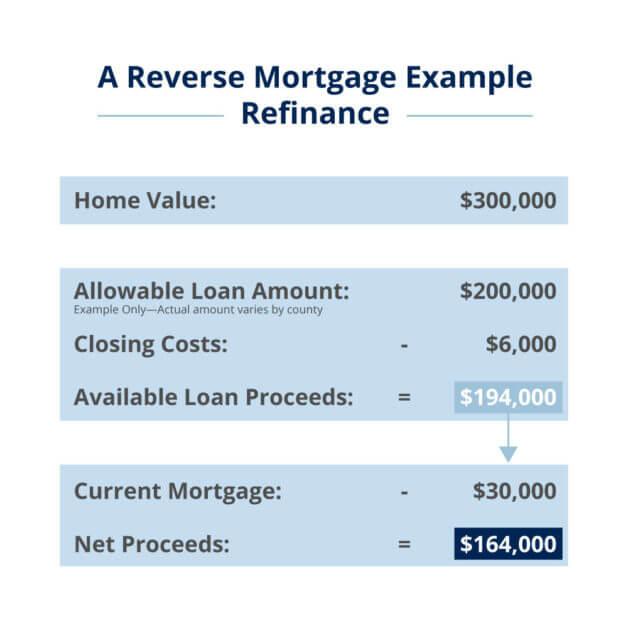 reverse-mortgage-example-refinance